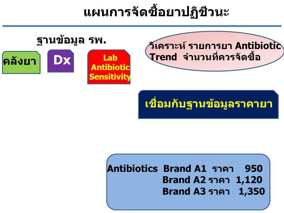 วิเคราะห์ รายการยา Antibiotic Trend จำนวนที่ควรจัดซื้อ Antibiotics Brand A1 ราคา 950 Brand A2 ราคา 1,120 Brand A3 ราคา 1,350 ฐานข้อมูล รพ. คลังยา Dx L
