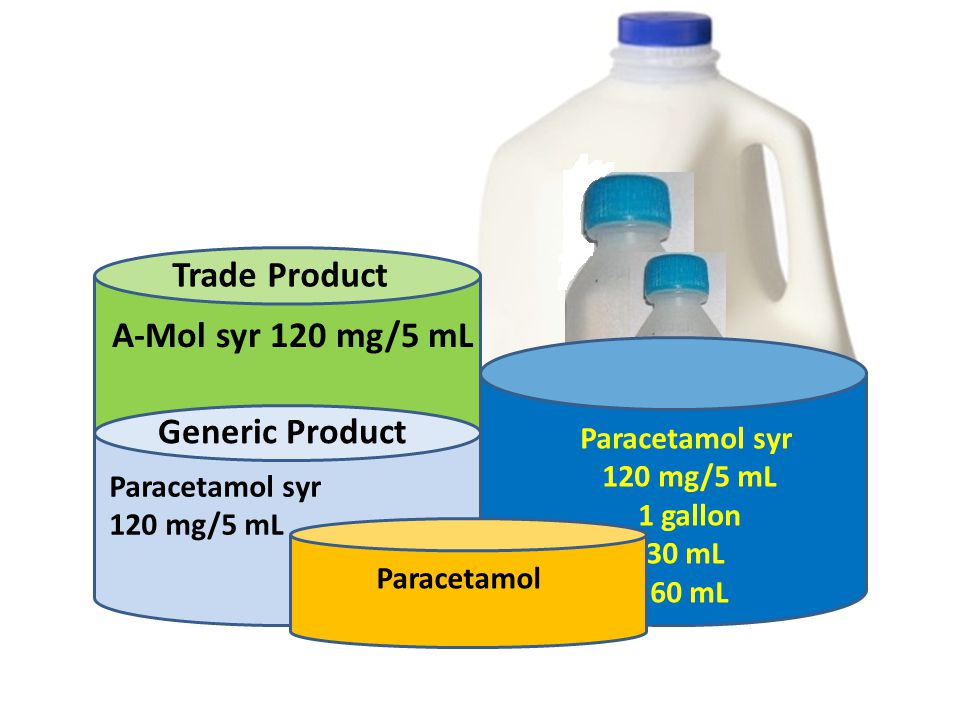 Paracetamol syr 120 mg/5 mL 1 gallon 30 mL 60 mL A-Mol syr 120 mg/5 mL Trade Product Paracetamol syr 120 mg/5 mL Generic Product Paracetamol