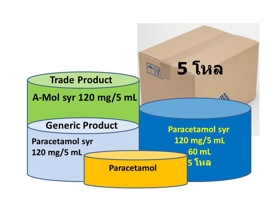 1) ใช้งานได้หลาย Function 3) พัฒนาต่อยอดได้ 2) สอดคล้องกับบริบทของประเทศไทย 4) เชื่อมโยงกับระบบสากลได้ หลักการแนวคิด การพัฒนา ระบบข้อมูลยา รหัสมาตรฐาน