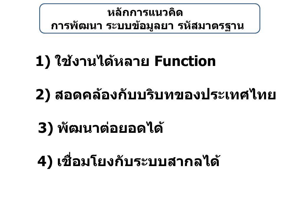 รหัส LOINC มีความเป็นสากล 1)ออกแบบเพื่อรองรับการตรวจ ทางห้องปฏิบัติการ ที่จะมีเพิ่มขึ้นในอนาคต 3) เป็นที่ยอมรับ ในวงกว้าง 4) มีการ Maintain พัฒนา เป็นระบบ 2) ครอบคลุม การตรวจ ทางห้องปฏิบัติการ ที่มีในโลกนี้เกือบทั้งหมด (20,000 คน 150 ประเทศ)