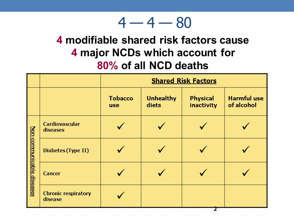 4 — 4 — 80 Shared Risk Factors Tobacco use Unhealthy diets Physical inactivity Harmful use of alcohol Non-communicable diseases Cardiovascular disease