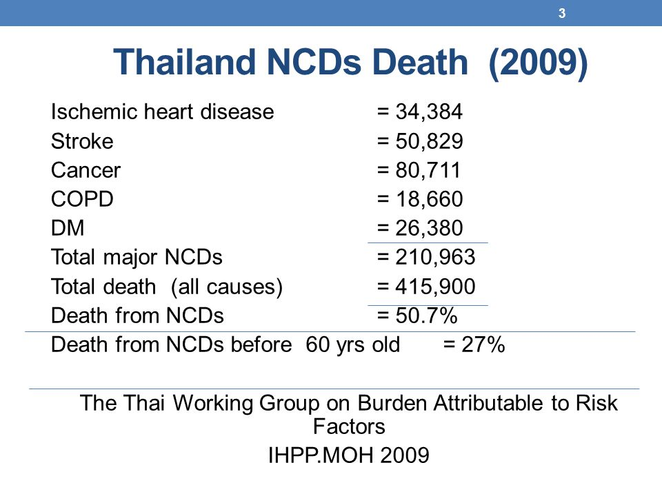 Thailand NCDs Death (2009) Ischemic heart disease= 34,384 Stroke= 50,829 Cancer= 80,711 COPD= 18,660 DM= 26,380 Total major NCDs= 210,963 Total death