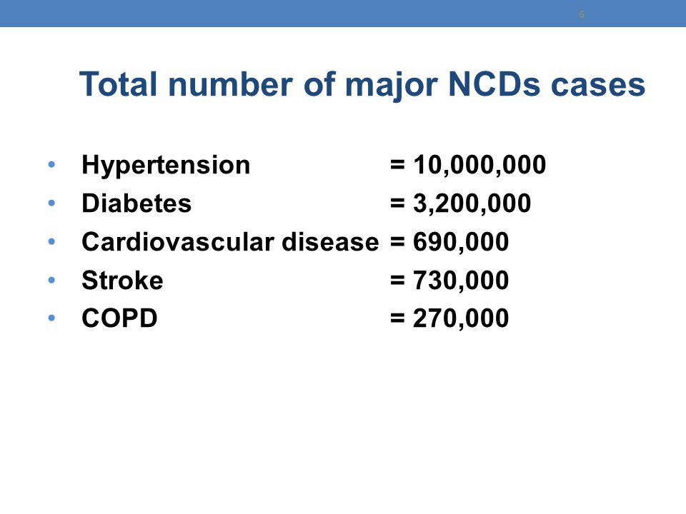 Total number of major NCDs cases Hypertension= 10,000,000 Diabetes= 3,200,000 Cardiovascular disease= 690,000 Stroke= 730,000 COPD= 270,000 Thailand's