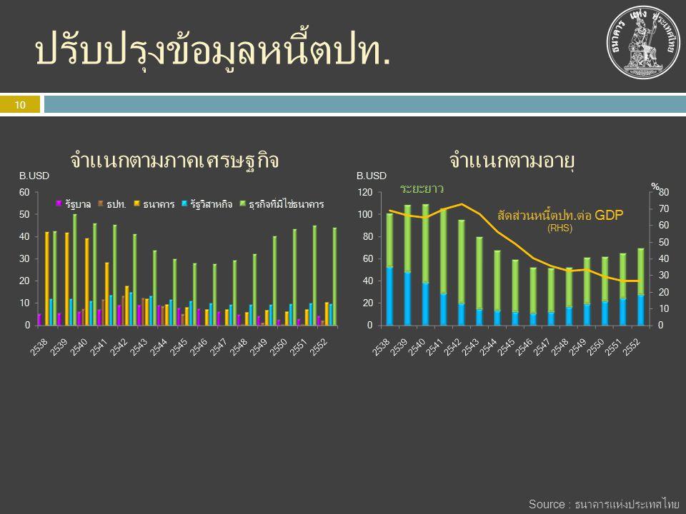 ปรับปรุงข้อมูลหนี้ตปท. 10 % จำแนกตามภาคเศรษฐกิจจำแนกตามอายุ Source : ธนาคารแห่งประเทศไทย