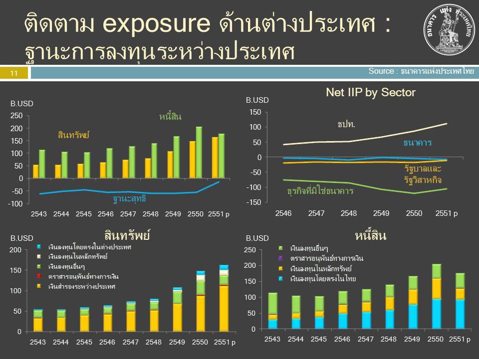 12 การปรับปรุงข้อมูลสำหรับการวิเคราะห์ ภาวะเศรษฐกิจ ข้อมูลภาวะเศรษฐกิจการเงินรายเดือน ล่าช้าที่สุด 2 เดือน เงินสำรองระหว่างประเทศและฐานะ เงินตราต่างประเทศล่วงหน้ารายสัปดาห์ GDP รายไตรมาส (สศช.) Early warning indicator e.g.