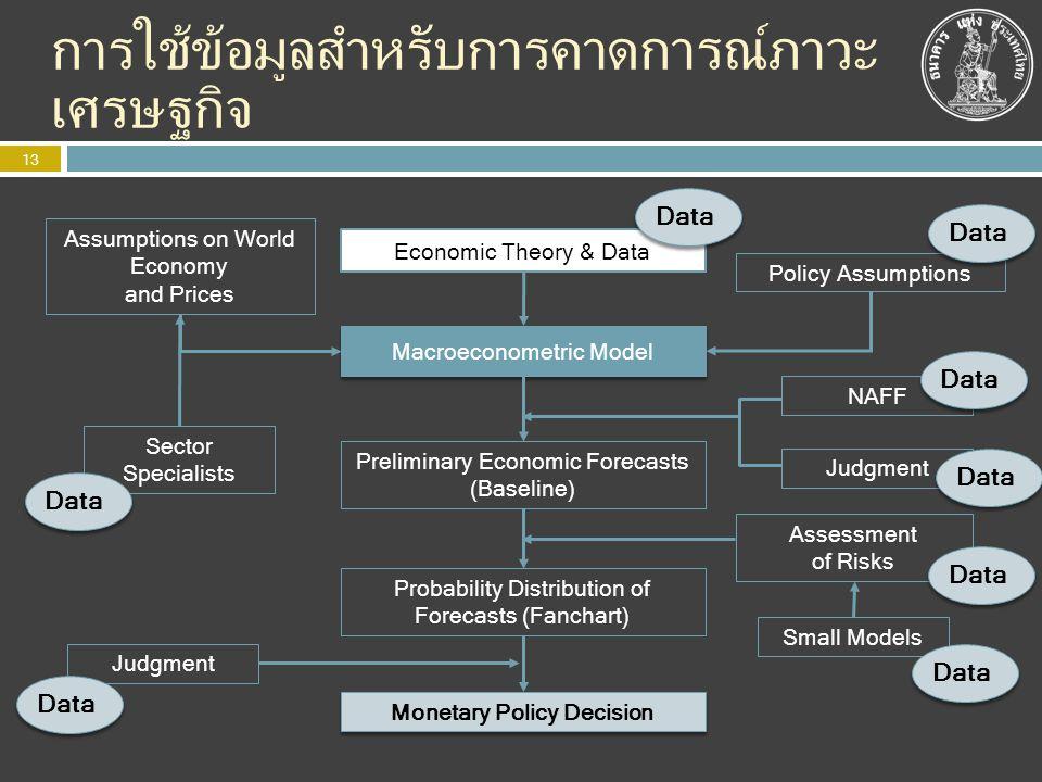 การใช้ข้อมูลสำหรับการคาดการณ์ภาวะ เศรษฐกิจ Economic Theory & Data Macroeconometric Model Preliminary Economic Forecasts (Baseline) Probability Distrib