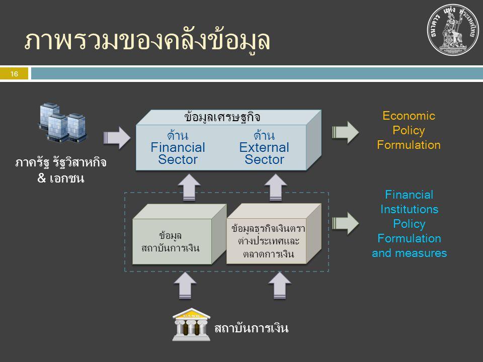 ภาพรวมของคลังข้อมูล 16 ข้อมูล สถาบันการเงิน ข้อมูลธุรกิจเงินตรา ต่างประเทศและ ตลาดการเงิน สถาบันการเงิน ข้อมูลเศรษฐกิจ ด้าน External Sector ด้าน Finan