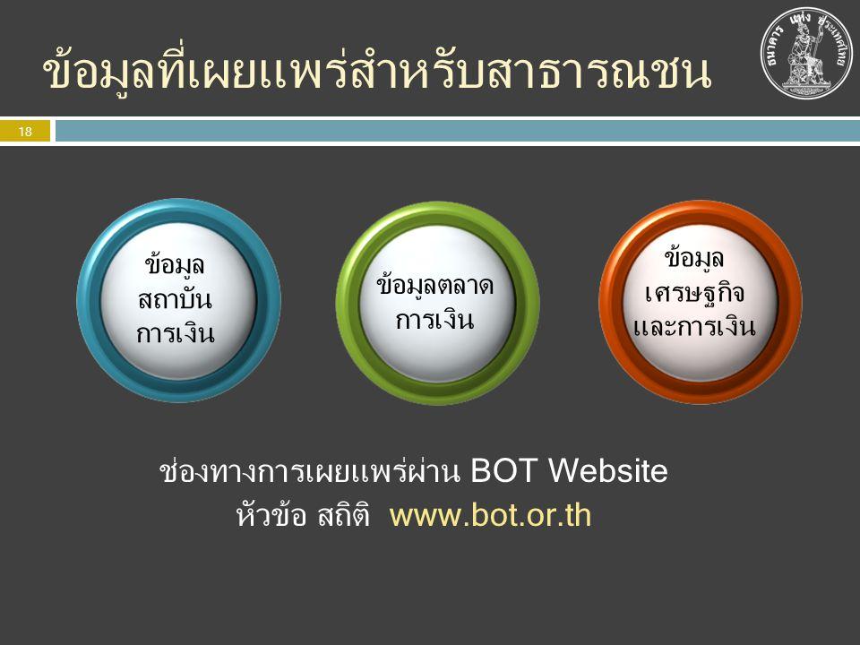 ข้อมูลที่เผยแพร่สำหรับสาธารณชน 18 ข้อมูล สถาบัน การเงิน ข้อมูลตลาด การเงิน ข้อมูล เศรษฐกิจ และการเงิน ช่องทางการเผยแพร่ผ่าน BOT Website หัวข้อ สถิติ w