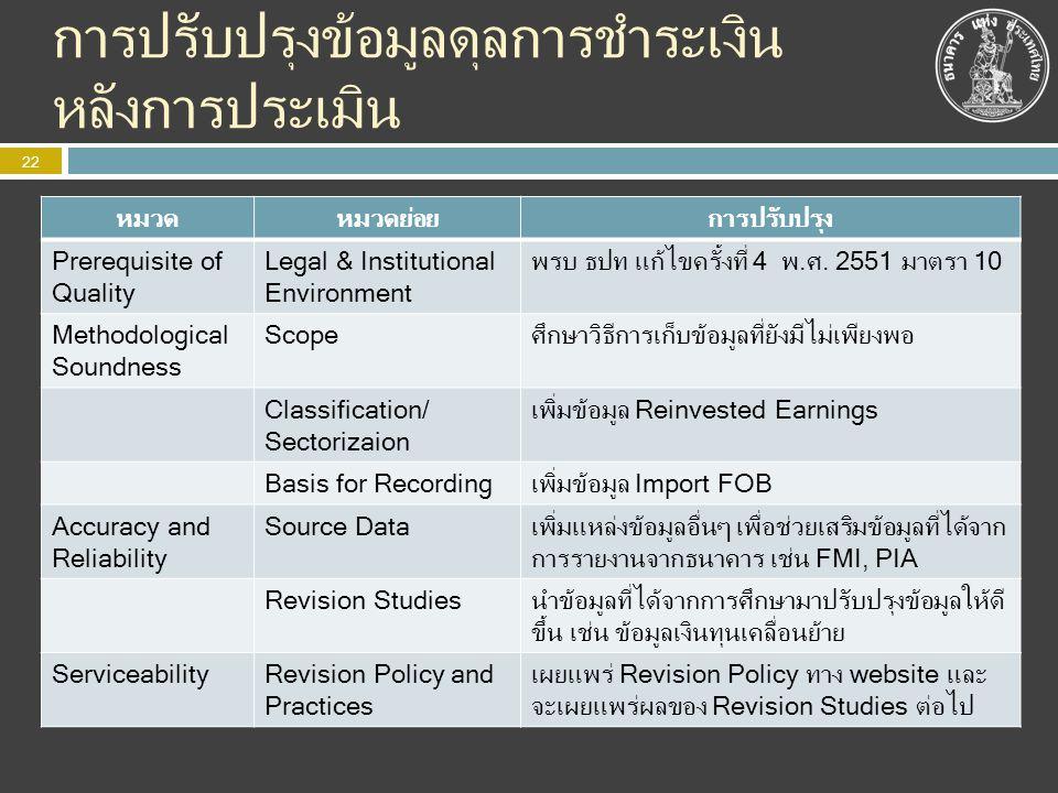 การปรับปรุงข้อมูลดุลการชำระเงิน หลังการประเมิน 22 หมวดหมวดย่อยการปรับปรุง Prerequisite of Quality Legal & Institutional Environment พรบ ธปท แก้ไขครั้ง