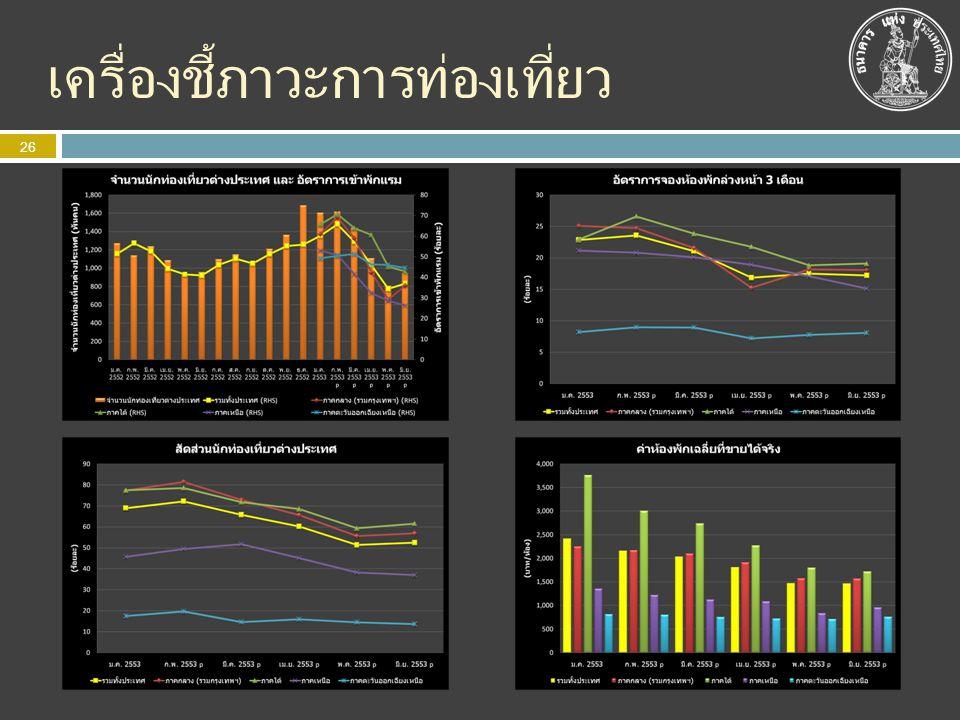 หนี้ต่างประเทศของไทยพันล้าน USD รัฐบาล + ธปท7.39 ธนาคาร11.63 รัฐวิสาหกิจ9.13 เอกชน45.53 ระยะสั้น19.36 เงินกู้6.48 สินเชื่อการค้า12.19 ระยะยาว26.18 เงินกู้21.44 พันธบัตรและตั๋วเงิน4.65 27 ข้อมูล ณ สิ้นไตรมาส 1 พ.ศ.