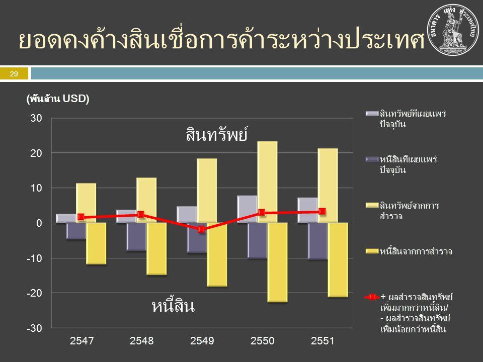 การพัฒนาอย่างต่อเนื่อง 30 การเปลี่ยนแปลงของมาตรฐานสากล รายละเอียดเพิ่มมากขึ้น มุมมองหลากหลายขึ้น ต้องการใช้เร็วขึ้น การเปลี่ยนแปลงของโครงสร้าง เศรษฐกิจและการเงิน