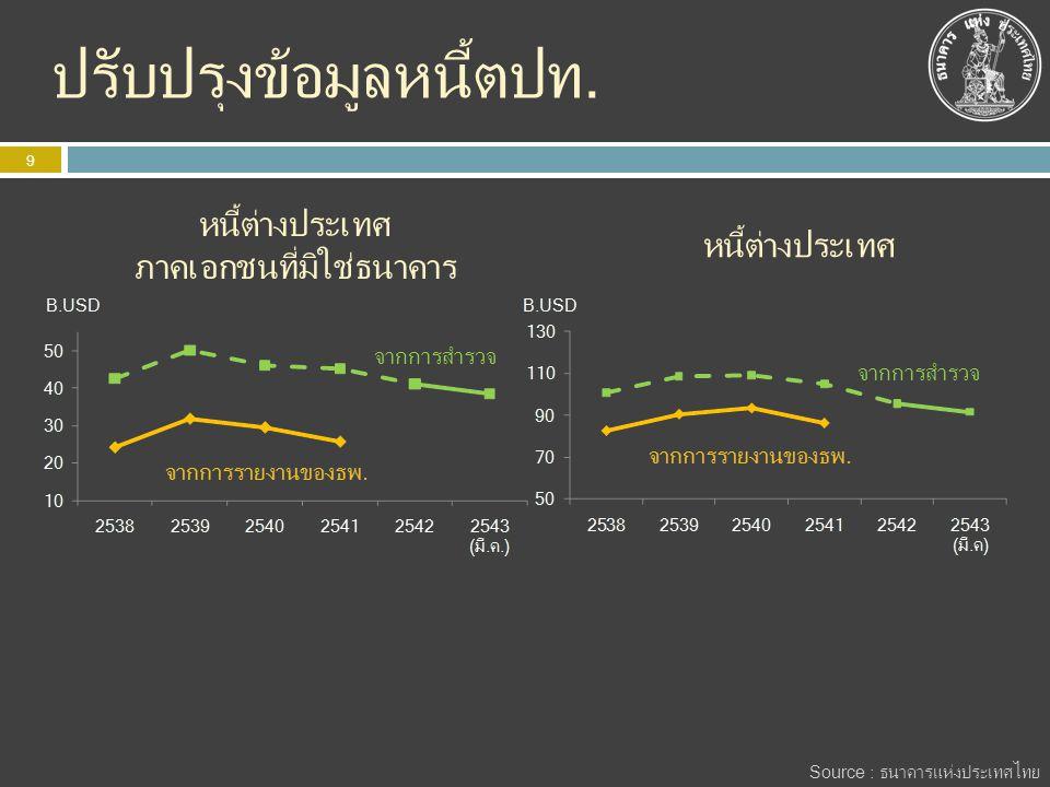 ปรับปรุงข้อมูลหนี้ตปท. 9 หนี้ต่างประเทศ หนี้ต่างประเทศ ภาคเอกชนที่มิใช่ธนาคาร Source : ธนาคารแห่งประเทศไทย จากการสำรวจ