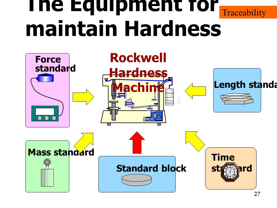 27 The Equipment for maintain Hardness Traceability
