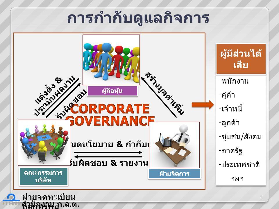 สำนักงาน ก. ล. ต. ฝ่ายจดทะเบียน หลักทรัพย์ การกำกับดูแลกิจการ -พนักงาน -คู่ค้า -เจ้าหนี้ -ลูกค้า -ชุมชน/สังคม -ภาครัฐ -ประเทศชาติ ฯลฯ -พนักงาน -คู่ค้า
