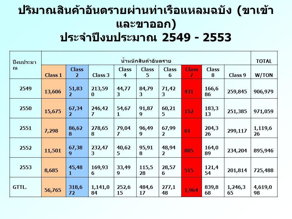 ปริมาณสินค้าอันตรายผ่านท่าเรือแหลมฉบัง ( ขาเข้า และขาออก ) ประจำปีงบประมาณ 2549 - 2553 ปีงบประมา ณ น้ำหนักสินค้าอันตราย TOTAL Class 1 Class 2Class 3 Class 4 Class 5 Class 6 Class 7 Class 8Class 9W/TON 2549 13,606 51,83 2 213,59 0 44,77 3 84,79 3 71,42 3 431 166,6 86 259,845 906,979 2550 15,675 67,34 2 246,42 7 54,67 1 91,87 9 60,21 5 152 183,3 13 251,385 971,059 2551 7,298 86,62 8 278,65 8 79,04 7 96,49 9 67,99 2 61 204,3 26 299,117 1,119,6 26 2552 11,501 67,38 9 232,47 3 40,62 5 95,91 8 48,94 2 805 164,0 89 234,204 895,946 2553 8,685 45,48 1 169,93 6 33,49 9 115,5 28 28,57 6 515 121,4 54 201,814 725,488 GTTL.