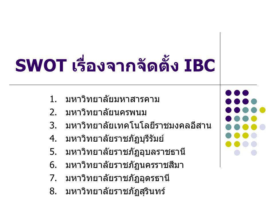 สถาบันที่ยังไม่มี IBC จุดแข็ง 1.มีบุคลากรที่มีความเชี่ยวชาญ ด้านพันธุวิศวกรรม 2.