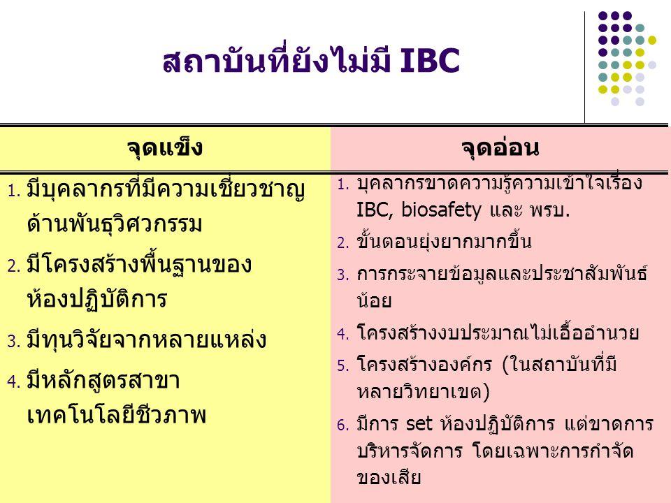 สถาบันที่ยังไม่มี IBC จุดแข็ง 1. มีบุคลากรที่มีความเชี่ยวชาญ ด้านพันธุวิศวกรรม 2. มีโครงสร้างพื้นฐานของ ห้องปฏิบัติการ 3. มีทุนวิจัยจากหลายแหล่ง 4. มี