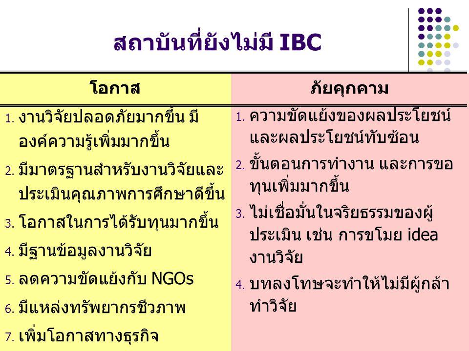 ปัญหาและอุปสรรคในการจัดตั้ง IBC 1.ผู้บริหารไม่เห็นความสำคัญ 2.
