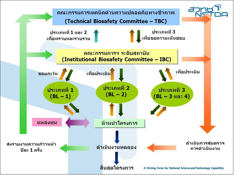 ประเภทที่ 1 (BL – 1) คณะกรรมการเทคนิคด้านความปลอดภัยทางชีวภาพ (Technical Biosafety Committee – TBC) คณะกรรมการฯ ระดับสถาบัน (Institutional Biosafety C