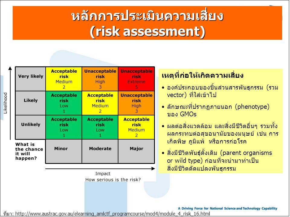 หลักการประเมินความเสี่ยง (risk assessment) ที่มา: http://www.austrac.gov.au/elearning_amlctf_programcourse/mod4/module_4_risk_16.html เหตุที่ก่อให้เกิ