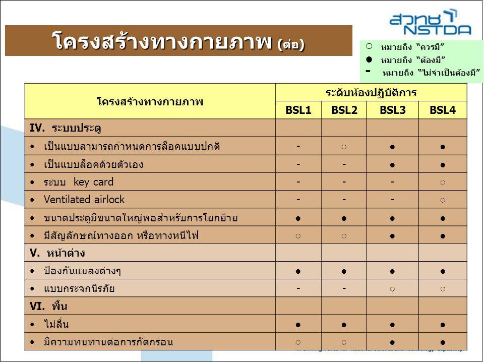 """โครงสร้างทางกายภาพ (ต่อ) ○ หมายถึง """"ควรมี"""" ● หมายถึง """"ต้องมี"""" - หมายถึง """"ไม่จำเป็นต้องมี"""" โครงสร้างทางกายภาพ ระดับห้องปฏิบัติการ BSL1BSL2BSL3BSL4 IV."""