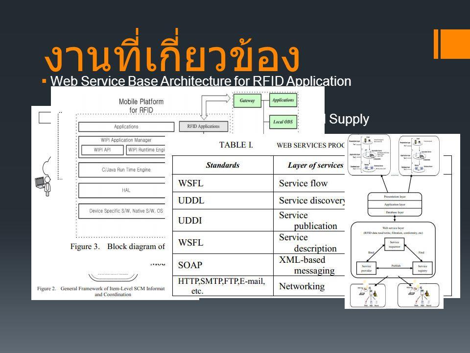 งานที่เกี่ยวข้อง  Web Service Base Architecture for RFID Application  A Circulation Management Model for Safe Food Supply Based on RFID  Mobile Pla
