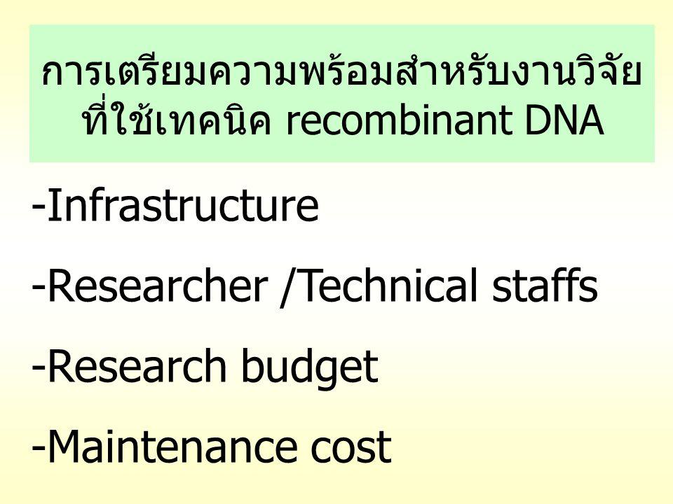 การเตรียมความพร้อมสำหรับงานวิจัย ที่ใช้เทคนิค recombinant DNA -Infrastructure -Researcher /Technical staffs -Research budget -Maintenance cost