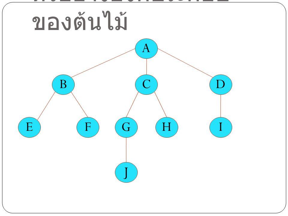 ตัวอย่างองค์ประกอบ ของต้นไม้ A BCD EFGHI J