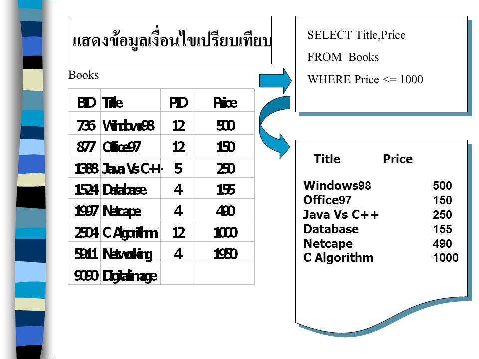 แสดงข้อมูลเงื่อนไขเปรียบเทียบ Books SELECT Title,Price FROM Books WHERE Price <= 1000 Title Price Windows98 500 Office97 150 Java Vs C++ 250 Database 155 Netcape 490 C Algorithm 1000