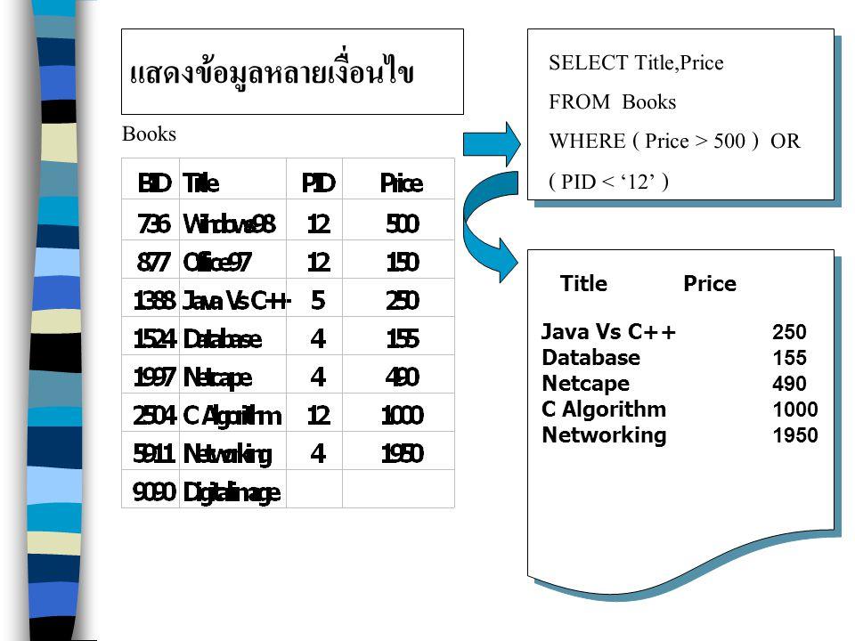 แสดงข้อมูลหลายเงื่อนไข Books SELECT Title,Price FROM Books WHERE ( Price > 500 ) OR ( PID < '12' ) Title Price Java Vs C++ 250 Database 155 Netcape 490 C Algorithm 1000 Networking 1950