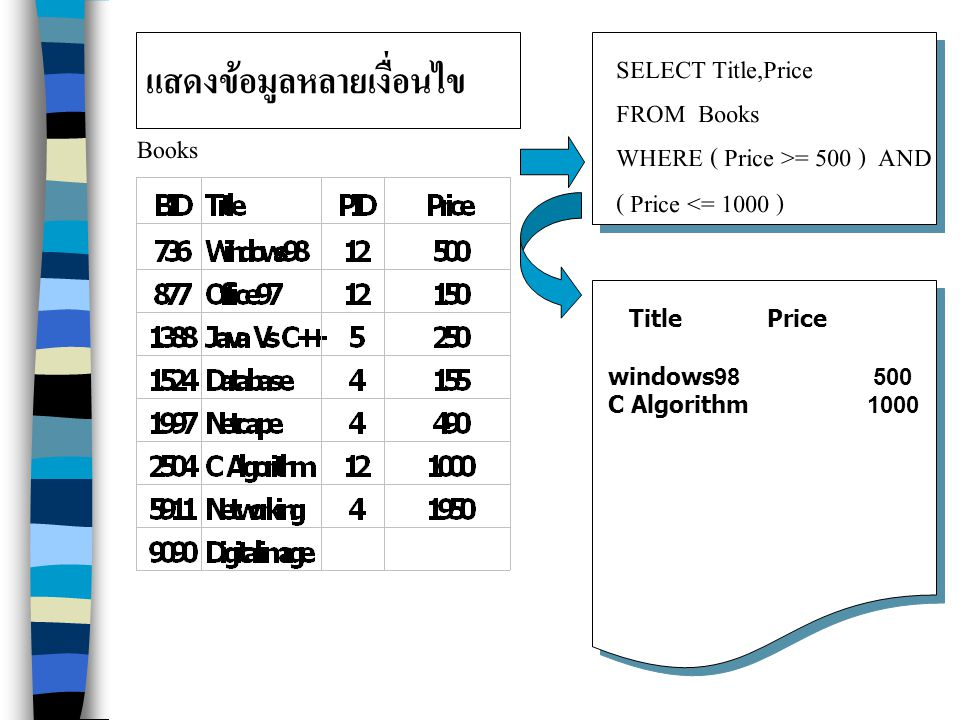 แสดงข้อมูลหลายเงื่อนไข Books SELECT Title,Price FROM Books WHERE ( Price >= 500 ) AND ( Price <= 1000 ) Title Price windows98 500 C Algorithm 1000
