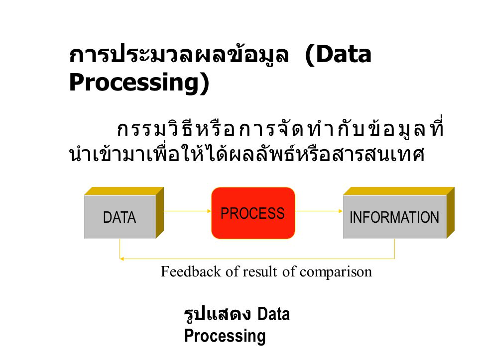 ระบบสารสนเทศ ( Information System) ระบบสารสนเทศ ระบบที่ใช้ประมวลข้อมูลของระบบปฏิบัติการ เพื่อผลิตข้อมูลรายงาน หรือ สารสนเทศที่เป็น ประโยชน์ต่อการตัดสินใจ ระบบสารสนเทศมีระบบย่อย เช่น ระบบฮาร์ดแวร์ ระบบ ซอฟต์แวร์ สื่อบันทึก และ ฐานข้อมูล การประยุกต์ระบบสารสนเทศ มีขบวนการ โปรแกรม แฟ้มข้อมูล ระบบสารสนเทศ เป็นระบบที่สนับสนุนการทำงาน ของทุกระบบ และ ทุกระบบในธุรกิจ