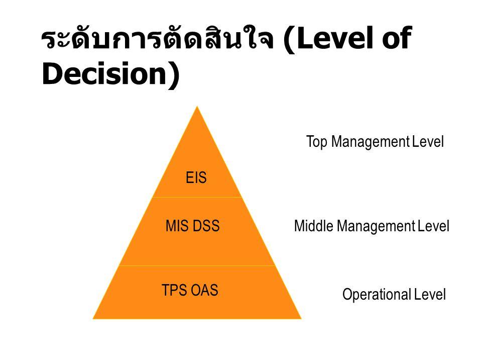 Transaction Processing System: TPS ระบบประมวลผลเชิงรายการ ระบบประมวลผลเชิงรายการ TPS ระบบที่ใช้ประมวลผลกับภารกิจประจำของ หน่วยงานต่างๆ ปรับปรุง จัดการกับการ เปลี่ยนแปลงของธุรกิจ เช่น การสั่งซื้อ การเช็ค ยอดสินค้า สรุปผลข้อมูลแต่ละวัน มีทุกรายการที่ประมวลผล ออกรายงานที่เกิดขึ้นอยู่ภายใต้รูปแบบคงที่และ ชัดเจน ลักษณะข้อมูลที่ใช้ประมวลผล * มีปริมาณมาก * รายการเปลี่ยนแปลงมีลักษณะคล้ายคลึงกัน * ขบวนการเปลี่ยนแปลงและประมวลผลเป็นแบบคงที่ และชัดเจน * มีเงื่อนไขยกเว้นเพียงเล็กน้อย