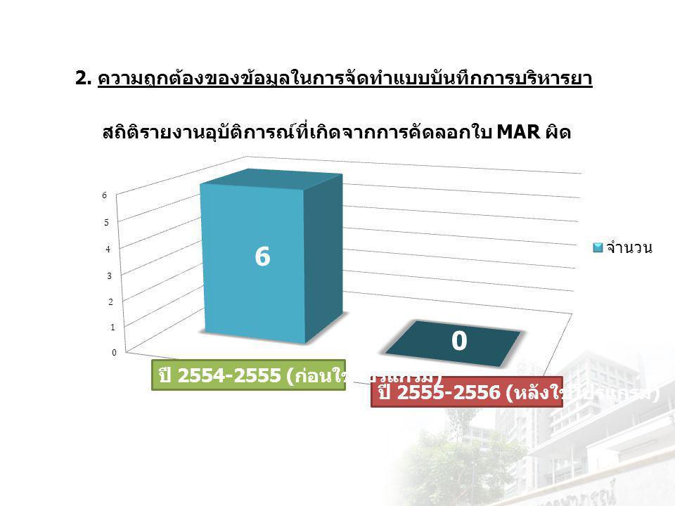 2. ความถูกต้องของข้อมูลในการจัดทำแบบบันทึกการบริหารยา ปี 2554-2555 ( ก่อนใช้โปรแกรม ) 6 0