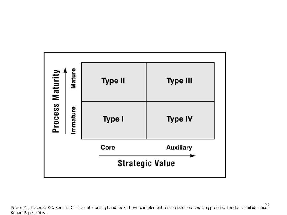 Power MJ, Desouza KC, Bonifazi C. The outsourcing handbook : how to implement a successful outsourcing process. London ; Philadelphia: Kogan Page; 200