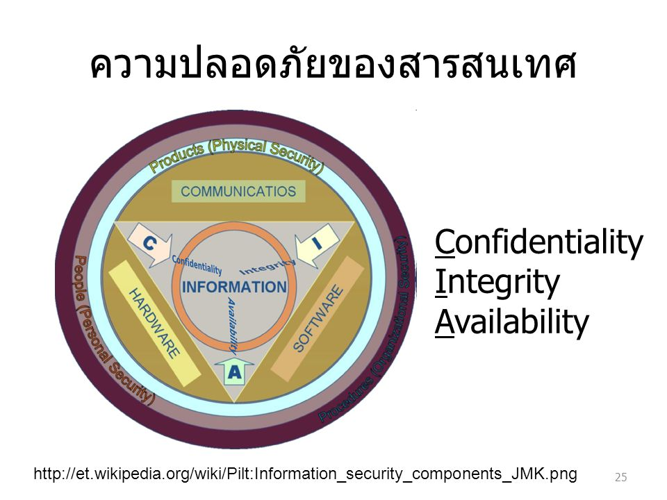 http://et.wikipedia.org/wiki/Pilt:Information_security_components_JMK.png ความปลอดภัยของสารสนเทศ 25 Confidentiality Integrity Availability