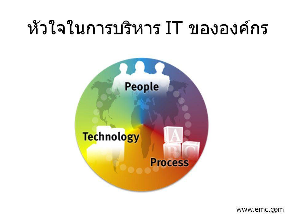 หัวใจในการบริหาร IT ขององค์กร www.emc.com 29