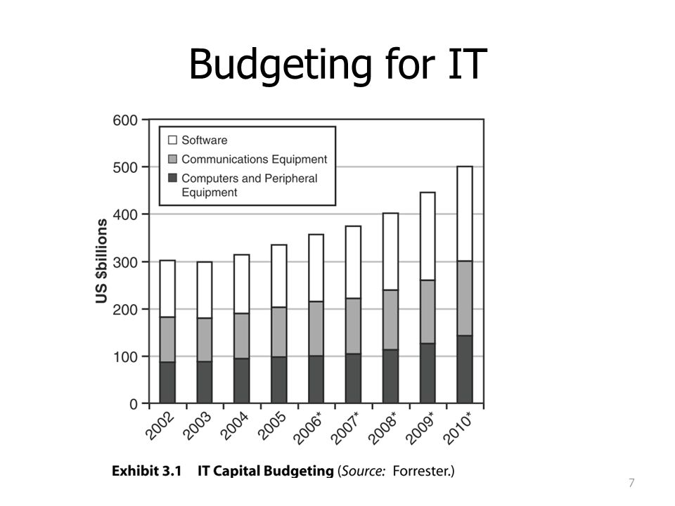 Budgeting for IT 7