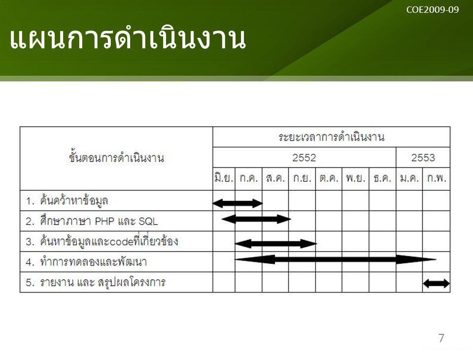 แผนการดำเนินงาน 7 COE2009-09