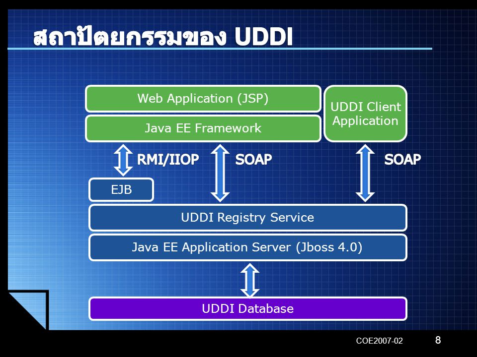 COE2007-02 8 UDDI Database Java EE Application Server (Jboss 4.0) Java EE Framework UDDI Registry Service EJB Web Application (JSP) UDDI Client Application