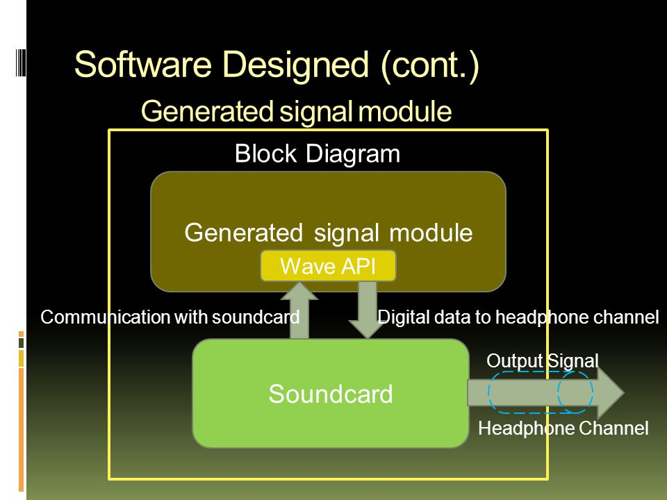 Software Designed (cont.) Generated signal module Block Diagram Generated signal module Wave API Soundcard Output Signal Headphone Channel Communication with soundcardDigital data to headphone channel