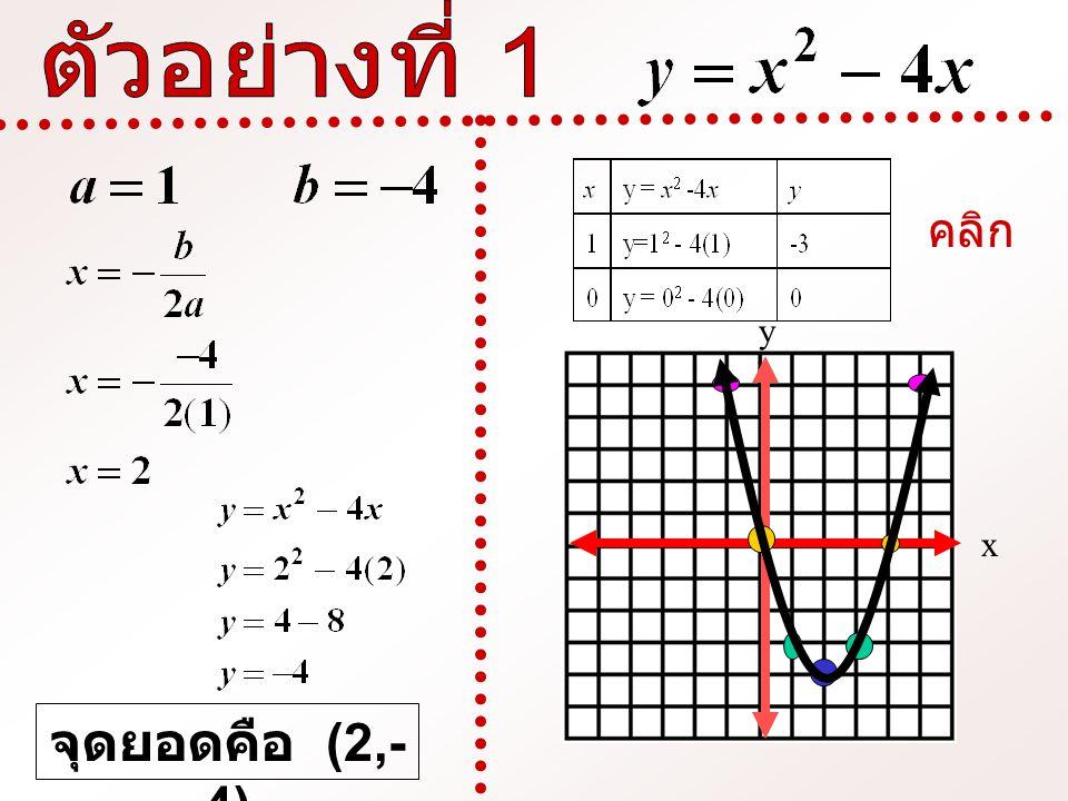 จุดยอดคือ (2,- 4) x y คลิก