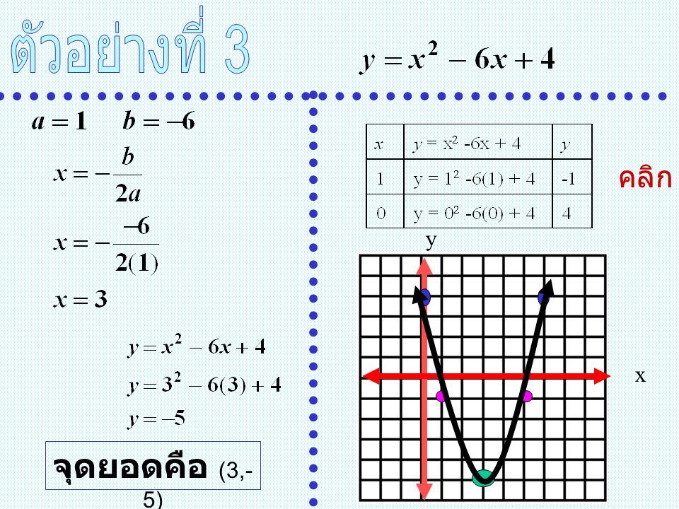จุดยอดคือ (3,- 5) x y คลิก