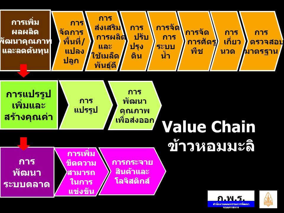 $ Value Chain ข้าวหอมมะลิ: การพัฒนาระบบการตลาดข้าวหอมมะลิ การกระจายสินค้าและโลจิสติกส์ จัดระบบมาตรฐาน การขนส่ง ส่งเสริมให้มีศูนย์รวบรวมและ กระจายข้าวหอมมะลิ (ไซโล/คลังสินค้า/DC/ICD) ส่งเสริมให้มีศูนย์รวบรวมและ กระจายข้าวหอมมะลิ (ไซโล/คลังสินค้า/DC/ICD) จัดการโลจิสติกส์และกระจาย ข้าวหอมมะลิในตลาด ต่างประเทศ เชื่อมโยง/เพิ่มประสิทธิภาพ ระบบโลจิสติกส์ จากแปลงปลูกถึงส่งออก เชื่อมโยง/เพิ่มประสิทธิภาพ ระบบโลจิสติกส์ จากแปลงปลูกถึงส่งออก ก.พ.ร.ก.พ.ร.