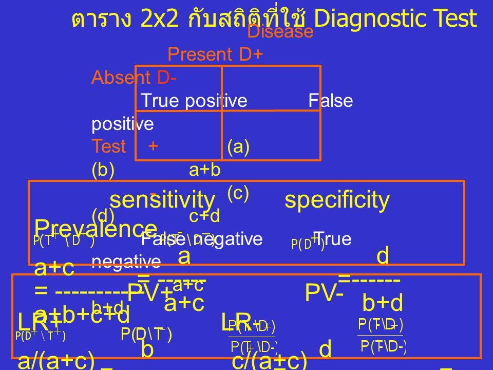 ตาราง 2x2 กับสถิติที่ใช้ Diagnostic Test Disease Present D+ Absent D- True positive False positive Test + (a) (b) a+b - (c) (d) c+d False negative Tru