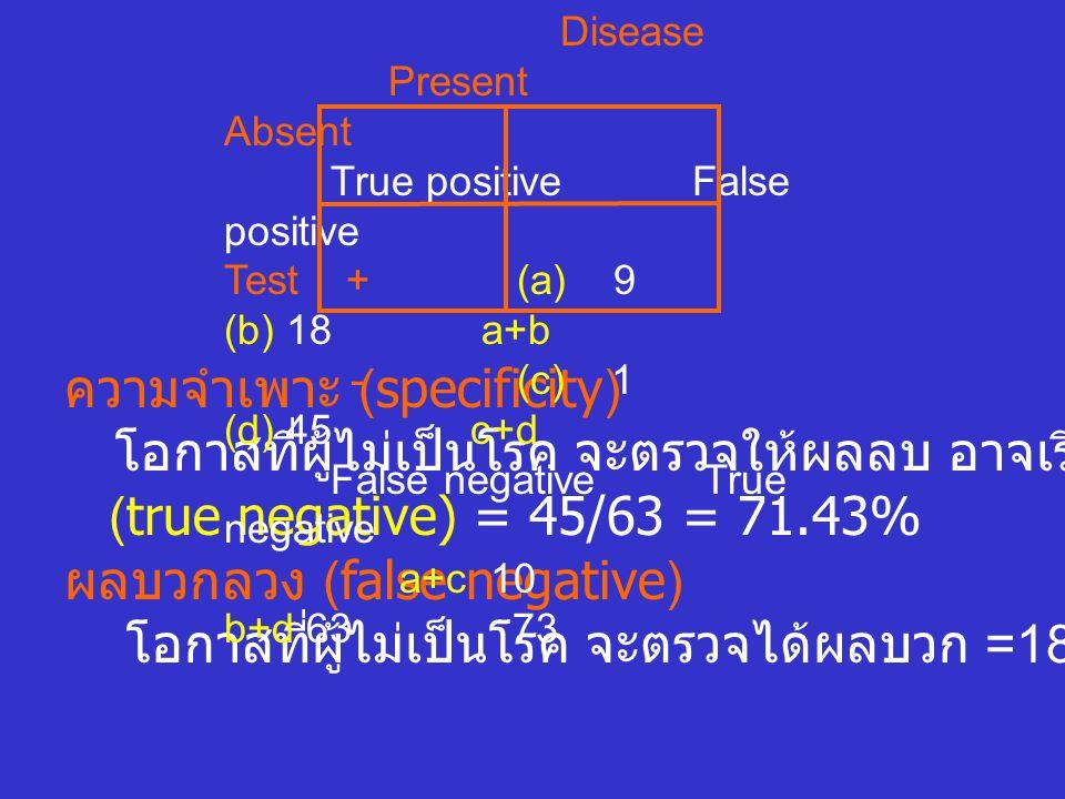 """ความจำเพาะ (specificity) โอกาสที่ผู้ไม่เป็นโรค จะตรวจให้ผลลบ อาจเรีกว่า """" ผลลบจริง """" (true negative) = 45/63 = 71.43% ผลบวกลวง (false negative) โอกาสท"""