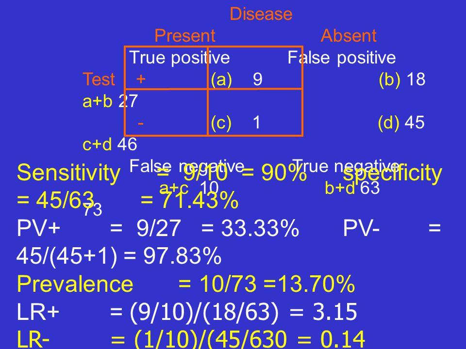 Disease Present Absent True positive False positive Test + (a) 9 (b) 18 a+b 27 - (c) 1 (d) 45 c+d 46 False negative True negative a+c 10 b+d 63 73 Sen