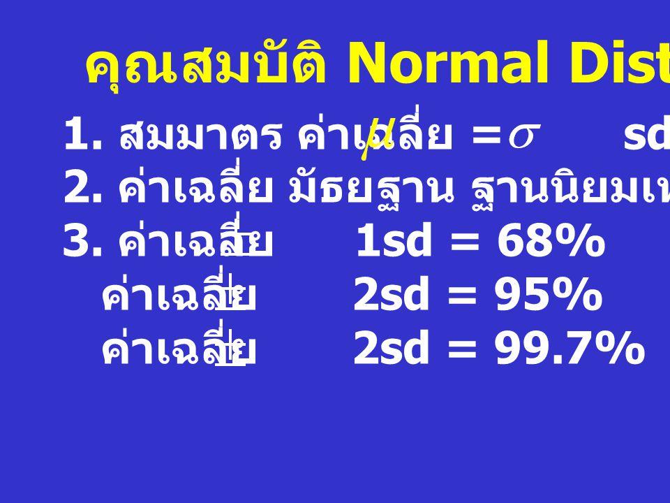 Sampling Distribution Heart Rate ของประชากร 62 68 66 80 70 72 74 64 60 6060 54 62 66 68 70 72 74 78 80 = 70 = 9.04