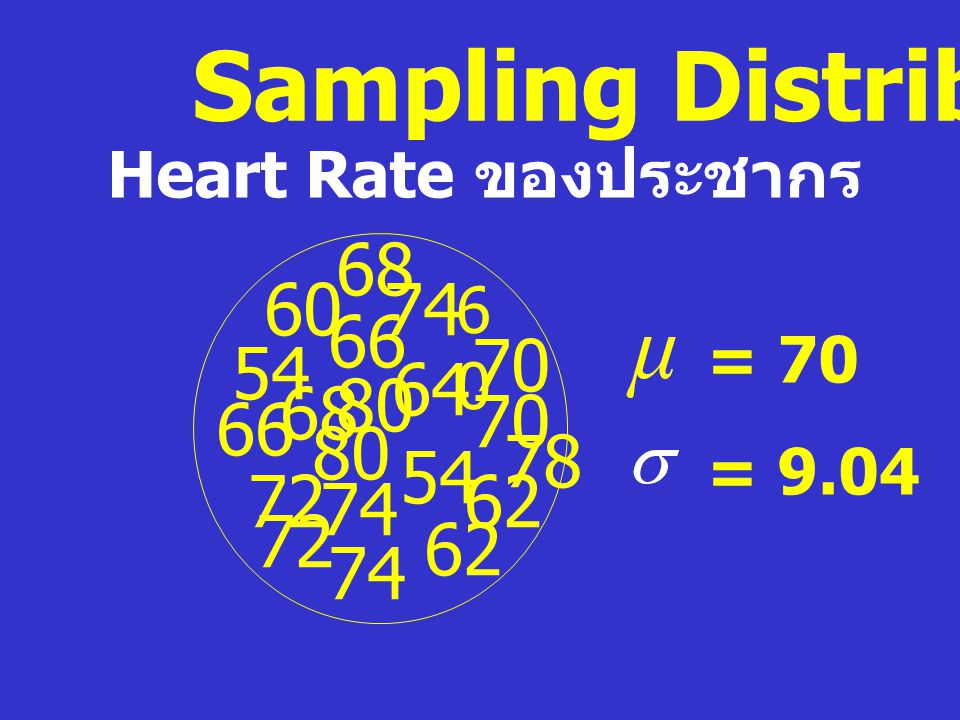 Sampling Distribution Heart Rate ของประชากร 62 68 66 80 70 72 74 64 60 6060 54 62 66 68 70 72 74 78 80 = 70 = 9.04