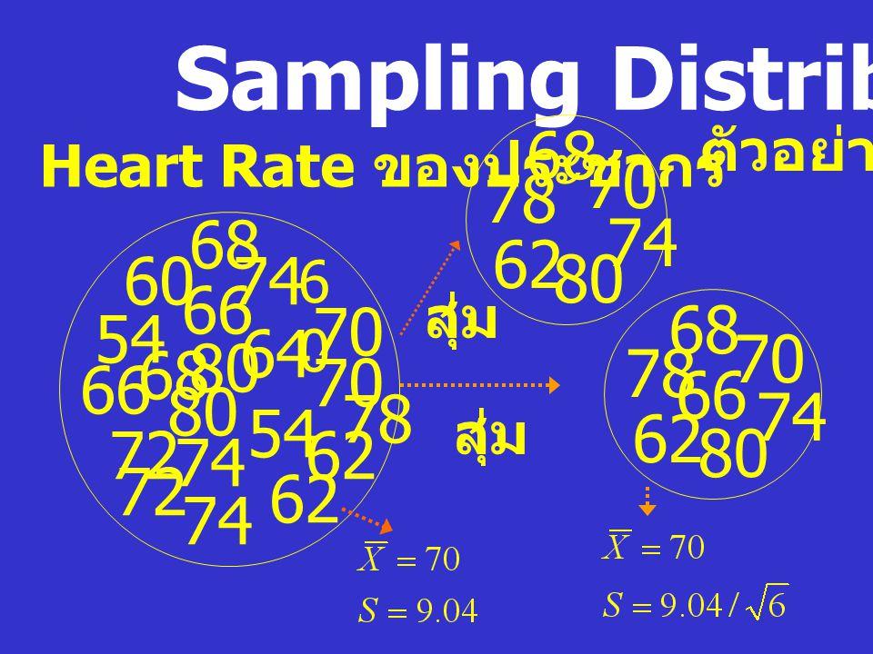 Sampling Distribution ถ้าไม่ทราบข้อมูลประชากร เราจะเดา ค่าเฉลี่ยของประชากร จากอะไร 62 68 66 80 70 72 74 64 60 6060 54 62 66 68 70 72 74 78 80 68 70 62 78 66 74 80 จากค่าเฉลี่ยของตัวอย่าง = .